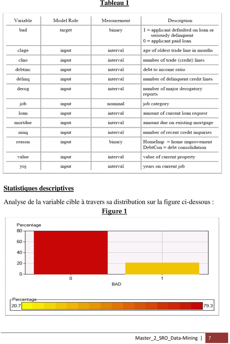 sa distribution sur la figure