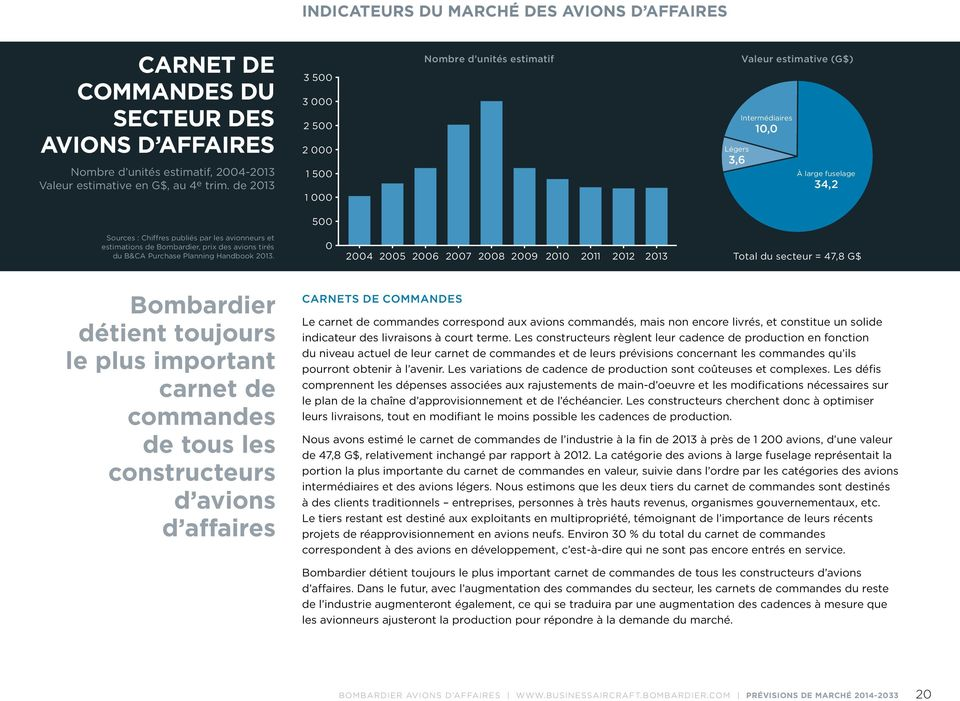 estimations de Bombardier, prix des avions tirés du B&CA Purchase Planning Handbook 2013.