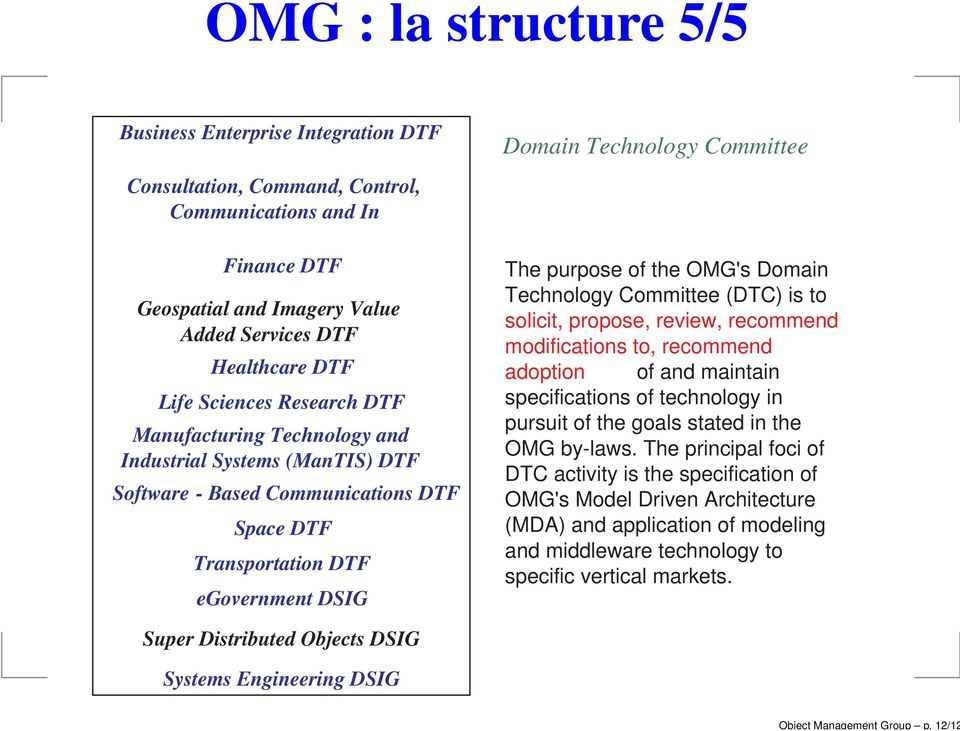 Services DTF Healthcare DTF Life Sciences Research DTF Manufacturing Technology and Industrial Systems (ManTIS) DTF Software-Based Communications DTF Space DTF Transportation DTF egovernment DSIG The