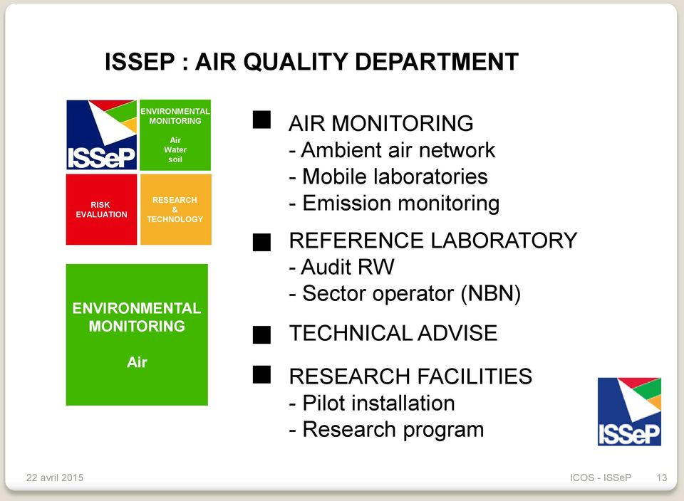 air network - Mobile laboratories - Emission monitoring REFERENCE LABORATORY - Audit RW