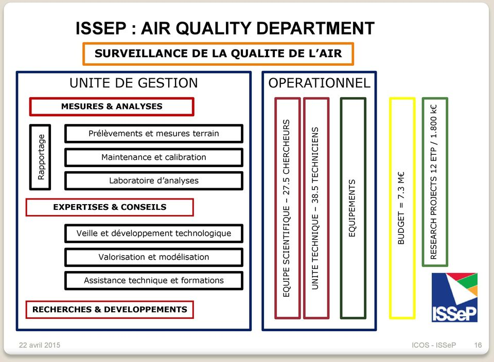 800 k ISSEP : AIR QUALITY DEPARTMENT SURVEILLANCE DE LA QUALITE DE L AIR UNITE DE GESTION OPERATIONNEL MESURES & ANALYSES