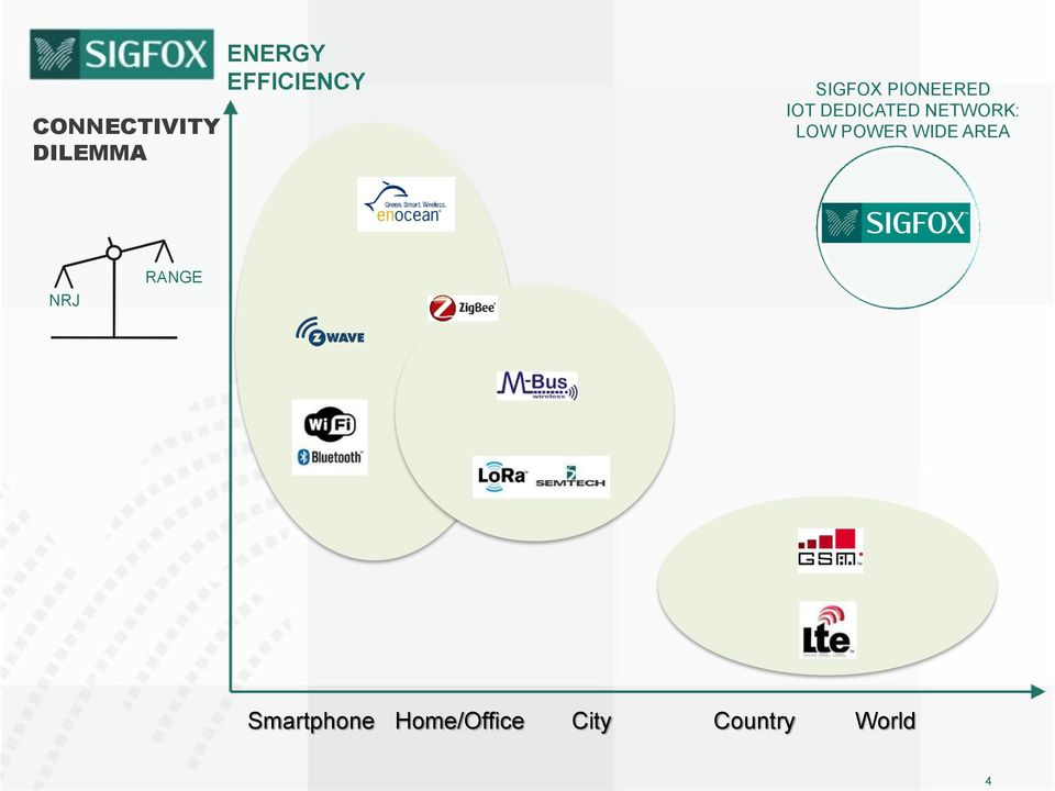 SIGFOX PIONEERED IOT DEDICATED NETWORK: LOW
