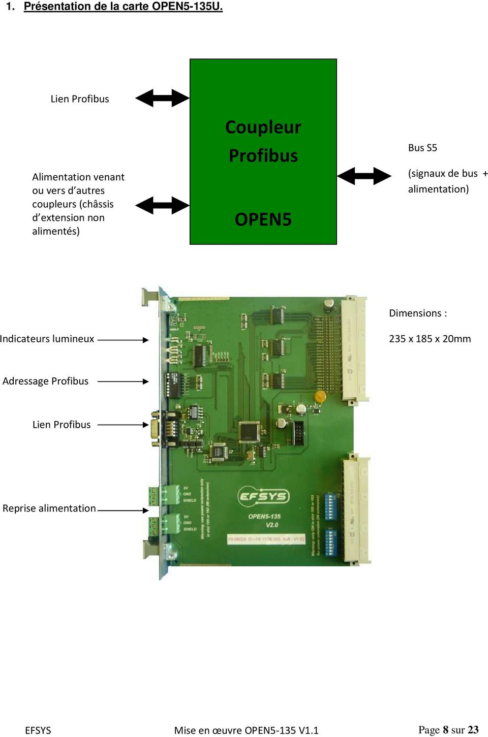alimentés) Coupleur Profibus OPEN5 Bus S5 (signaux de bus + alimentation) Indicateurs