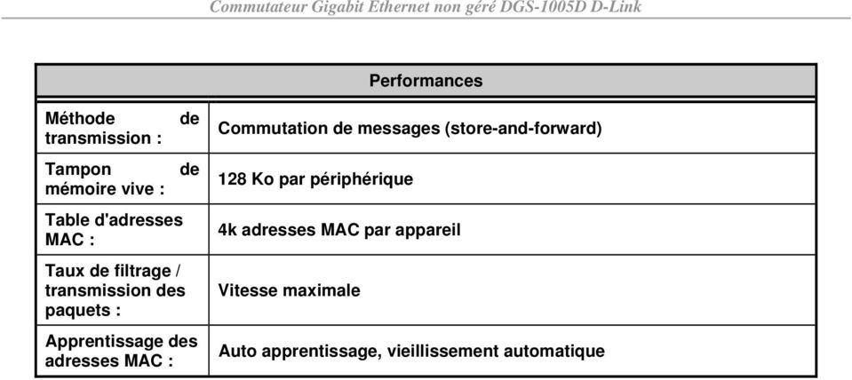 MAC : Commutation de messages (store-and-forward) 128 Ko par périphérique 4k