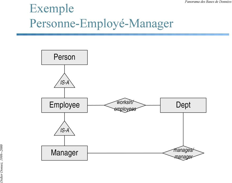 Person IS-A Employee worksin/
