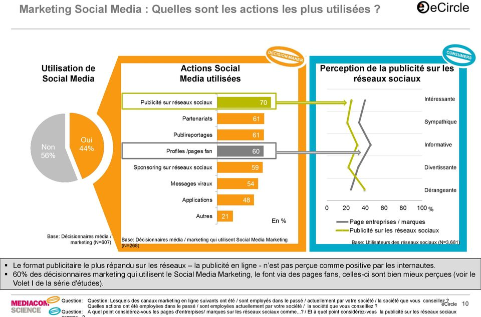 Décisionnaires média / marketing (N=607) Base: Décisionnaires média / marketing qui utilisent Social Media Marketing (N=268) Base: Utilisateurs des réseaux sociaux (N=3,681) Le format publicitaire le
