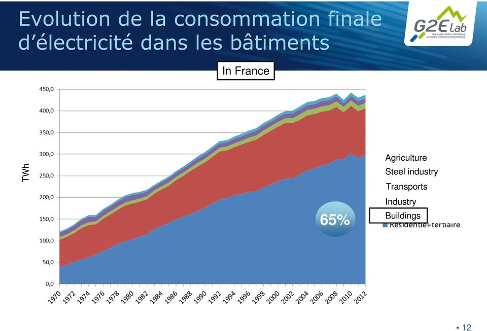 France TWh 65% Agriculture Steel