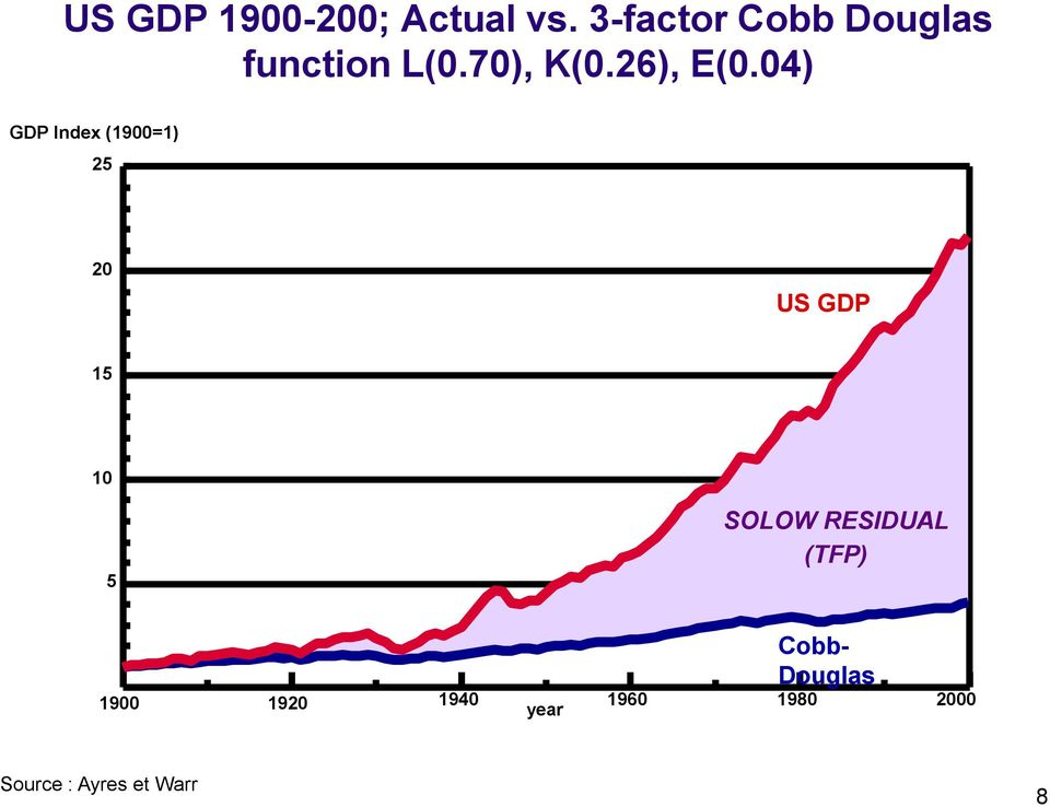 04) GDP Index (1900=1) 25 20 US GDP 15 10 5 SOLOW