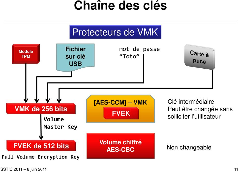 Volume Encryption Key [AES-CCM] VMK FVEK Volume chiffré AES-CBC Clé
