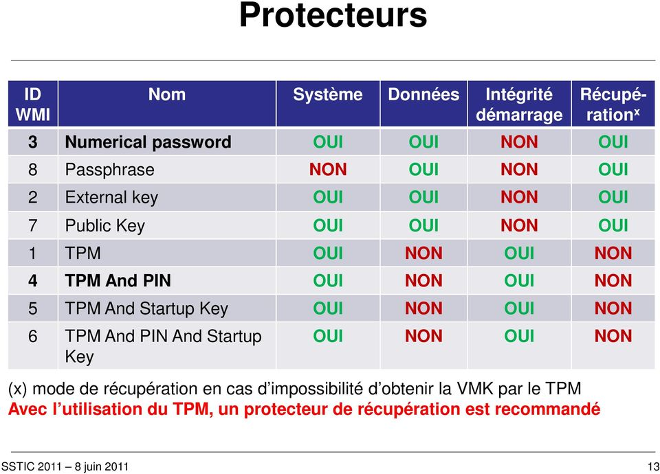 PIN OUI NON OUI NON 5 TPM And Startup Key OUI NON OUI NON 6 TPM And PIN And Startup Key OUI NON OUI NON (x) mode de
