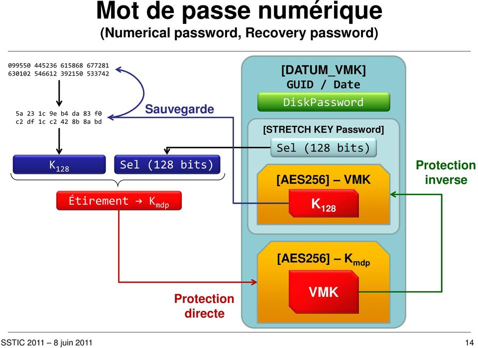 8b 8a bd Sauvegarde DiskPassword [STRETCH KEY Password] Sel (128 bits) K 128 Sel (128 bits)