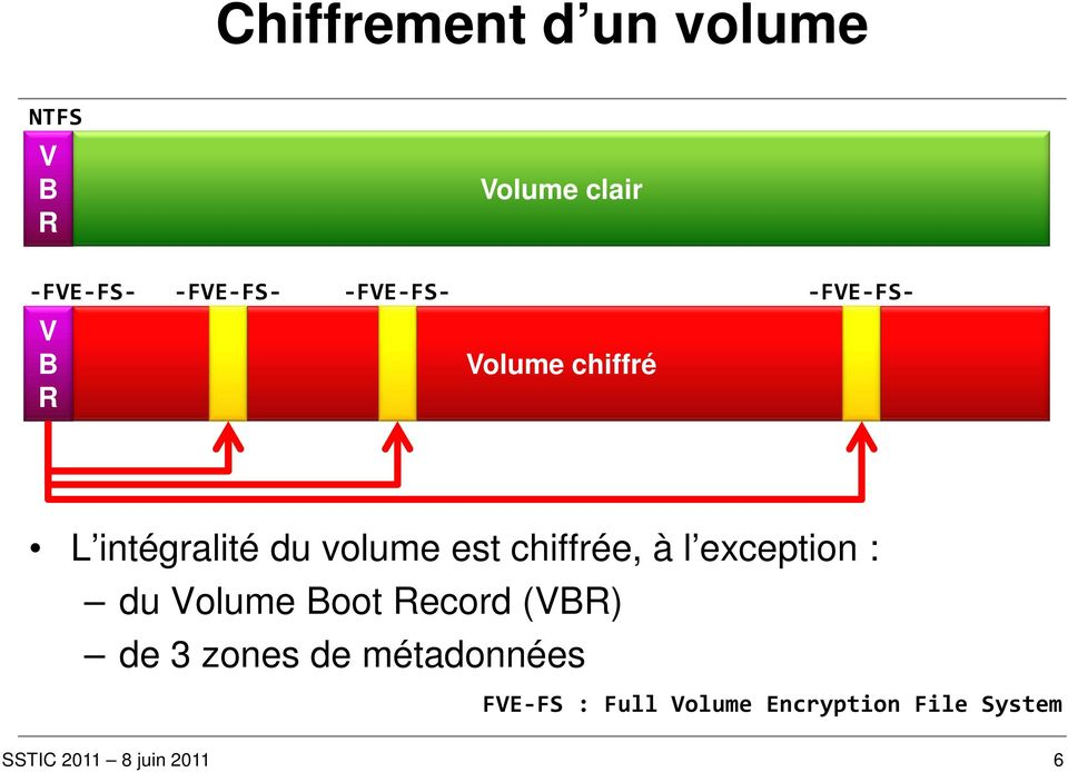 volume est chiffrée, à l exception : du Volume Boot Record (VBR)