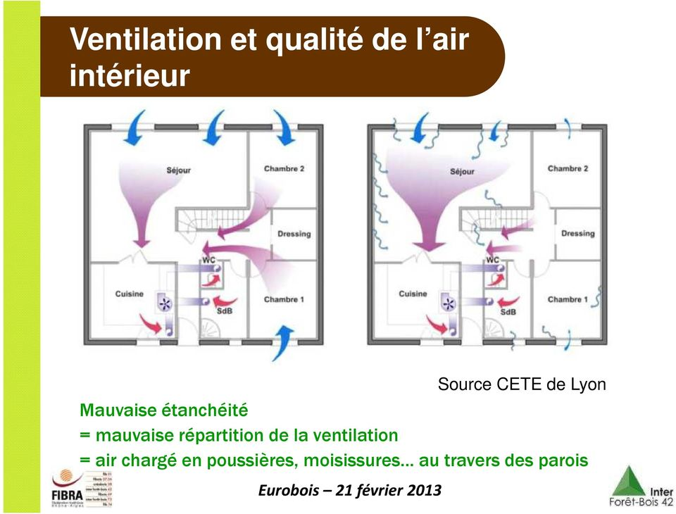 mauvaise répartition de la ventilation = air