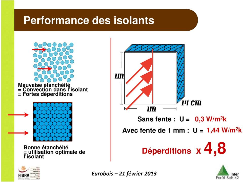 utilisation optimale de l isolant 1m 14 cm 1m Sans fente : U