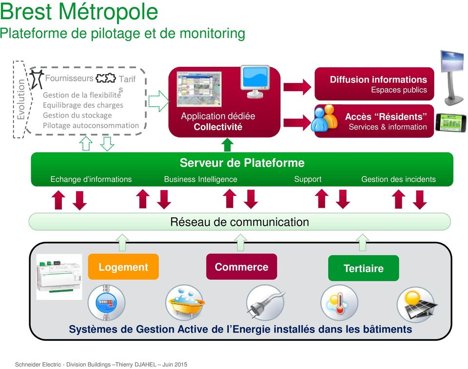 publics Accès Résidents Services & information Serveur de Plateforme Echange d informations Business Intelligence Support
