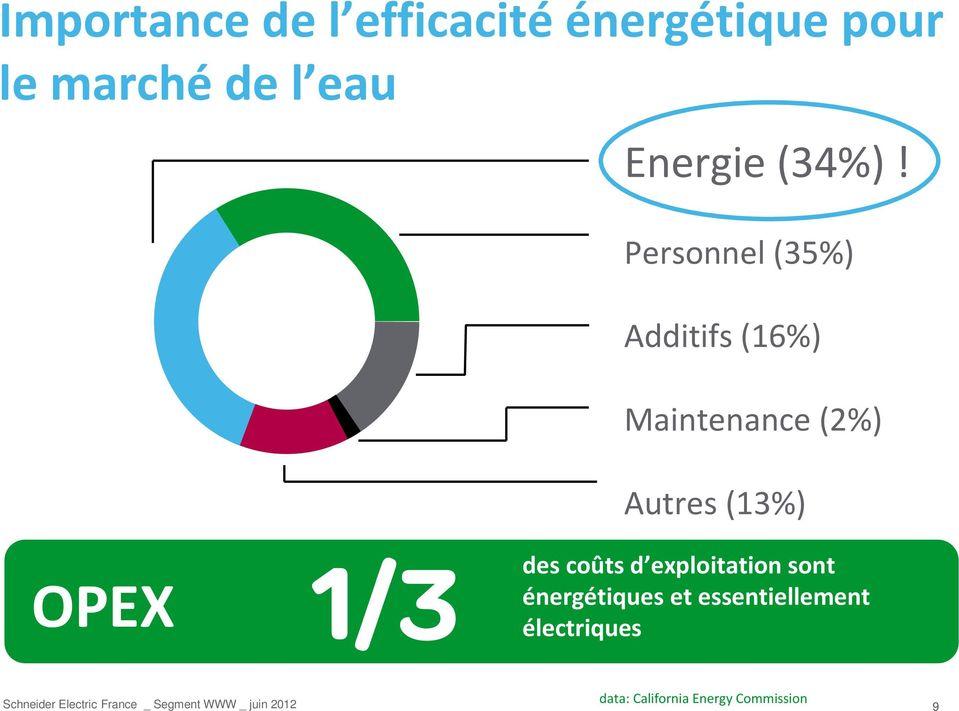 Personnel (35%) Additifs (16%) Maintenance (2%) 2% Autres (13%)