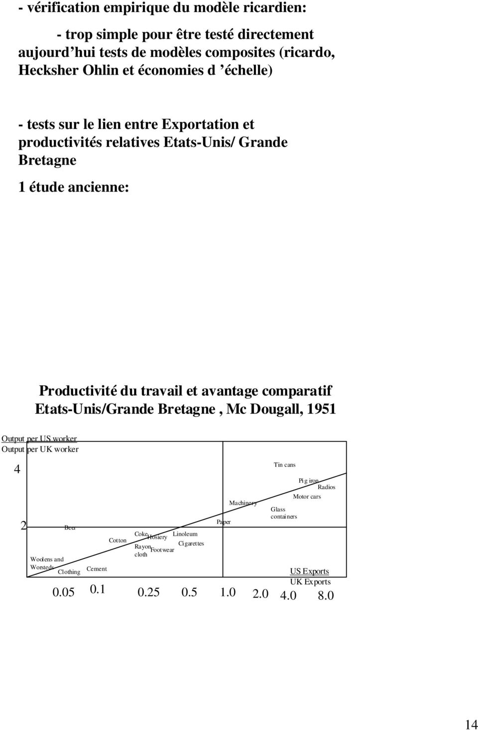 avantage comparatif Etats-Unis/Grande Bretagne, Mc Dougall, 1951 Output per US worker Output per UK worker 4 2 Beer Woolens and Worsteds Clothing Cement Cotton Coke