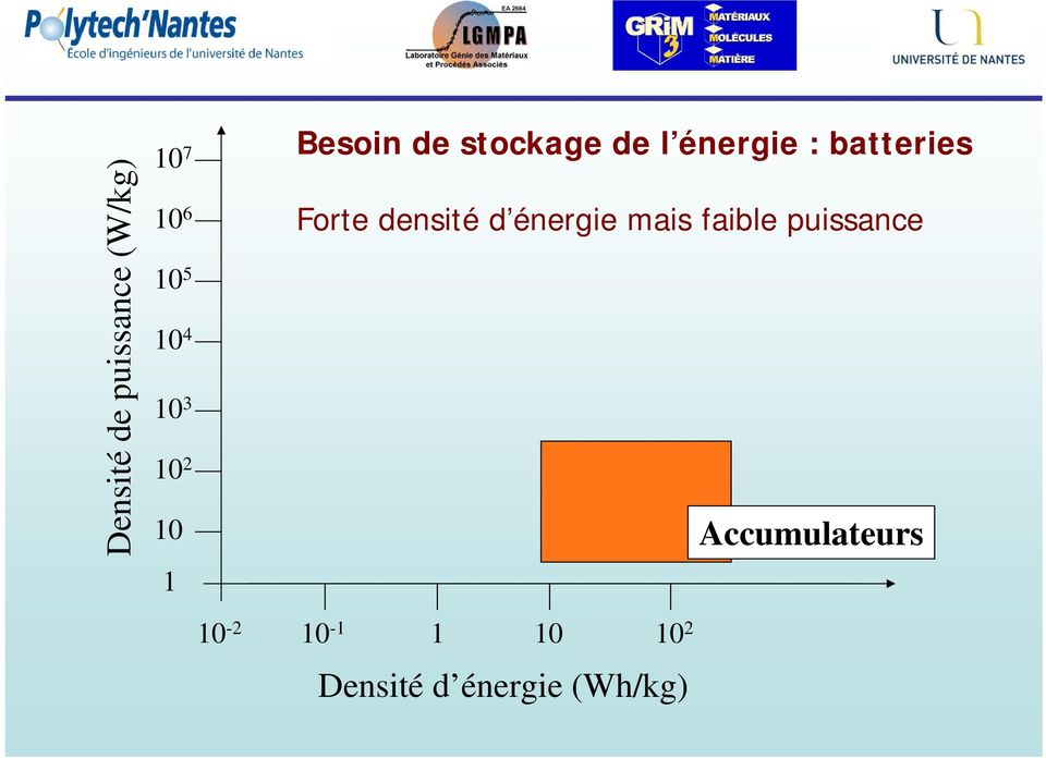 batteries Forte densit d nergie mais faible