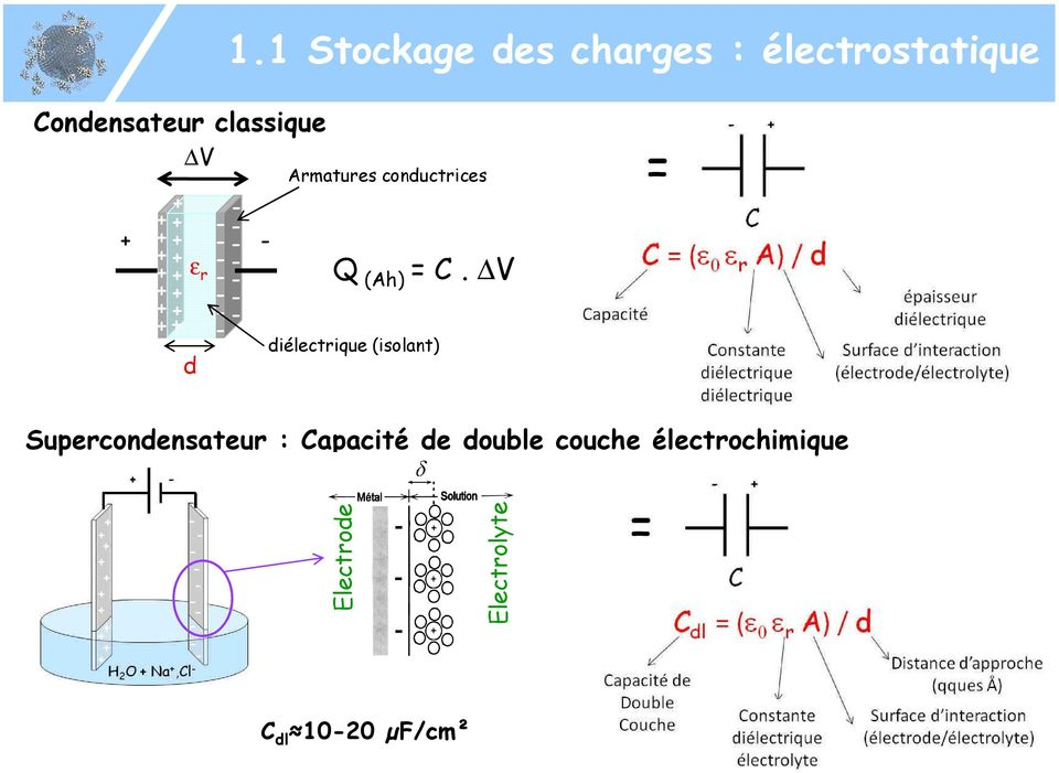 conductrices Q (Ah) = C.