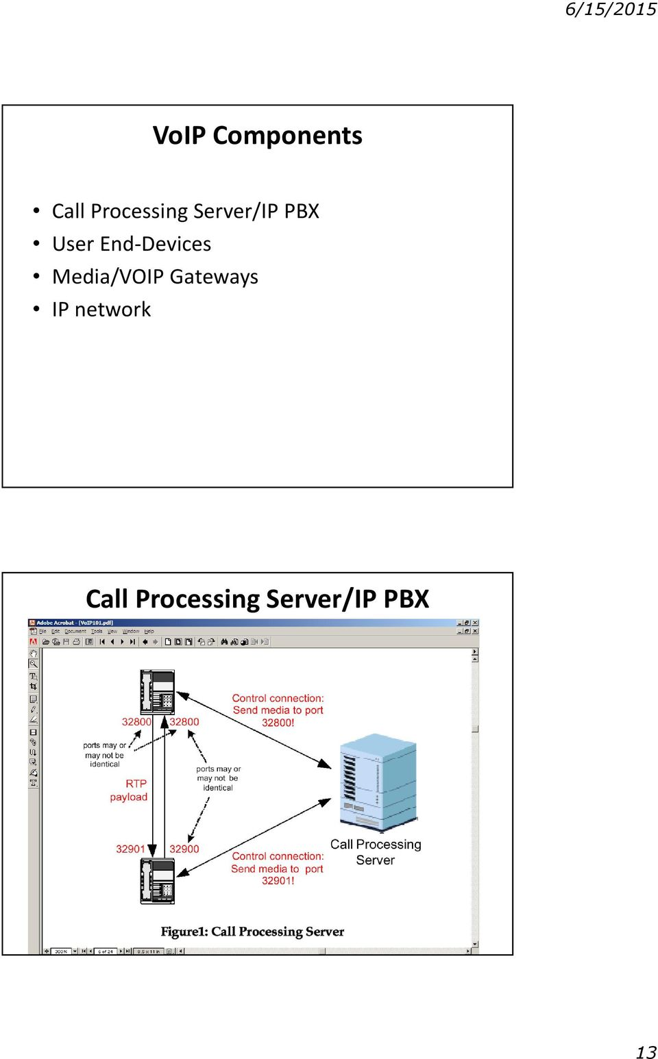 Media/VOIP Gateways IP network Call