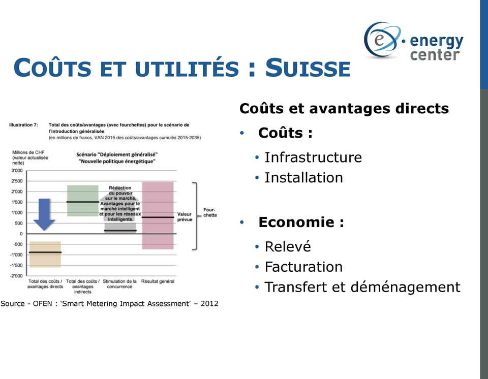 Source - OFEN : Smart Metering Impact Assessment