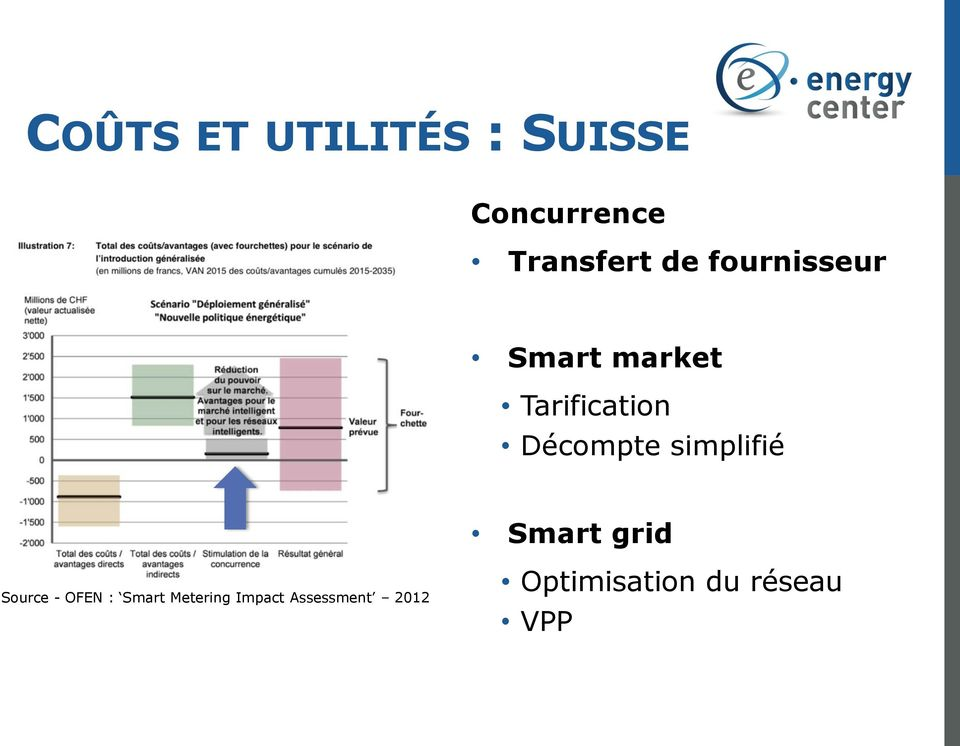 simplifié Smart grid Source - OFEN : Smart