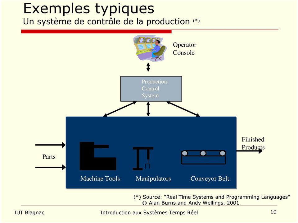 Manipulators Conveyor Belt (*) Source: Real Time Systems and Programming