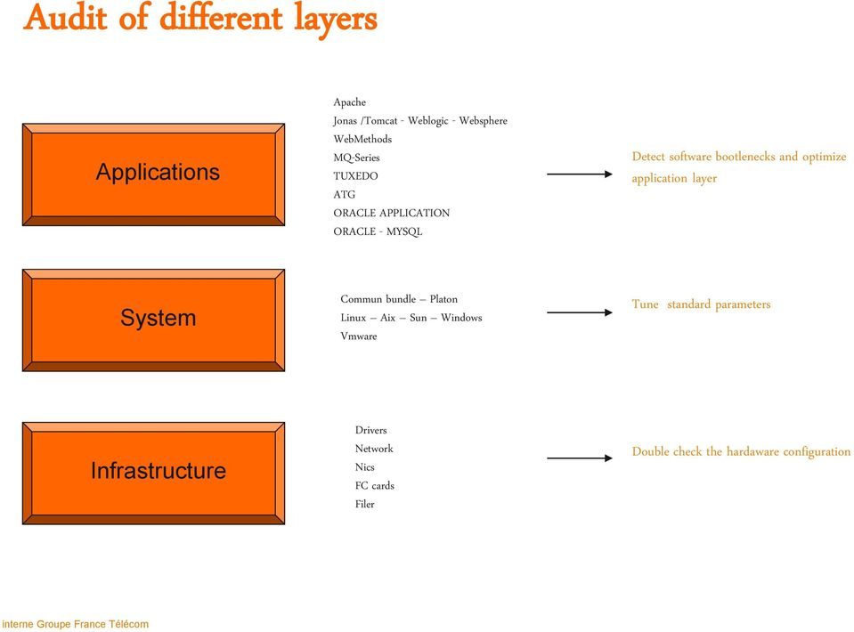 application layer System Commun bundle Platon Linux Aix Sun Windows Vmware Tune standard parameters