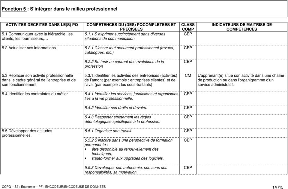 CLASS COMP INDICATEURS DE MAITRISE DE COMPETENCES 5.2 Actualiser ses informations. 5.2.1 Classer tout document professionnel (revues, catalogues, etc.) 5.2.2 Se tenir au courant des évolutions de la profession 5.