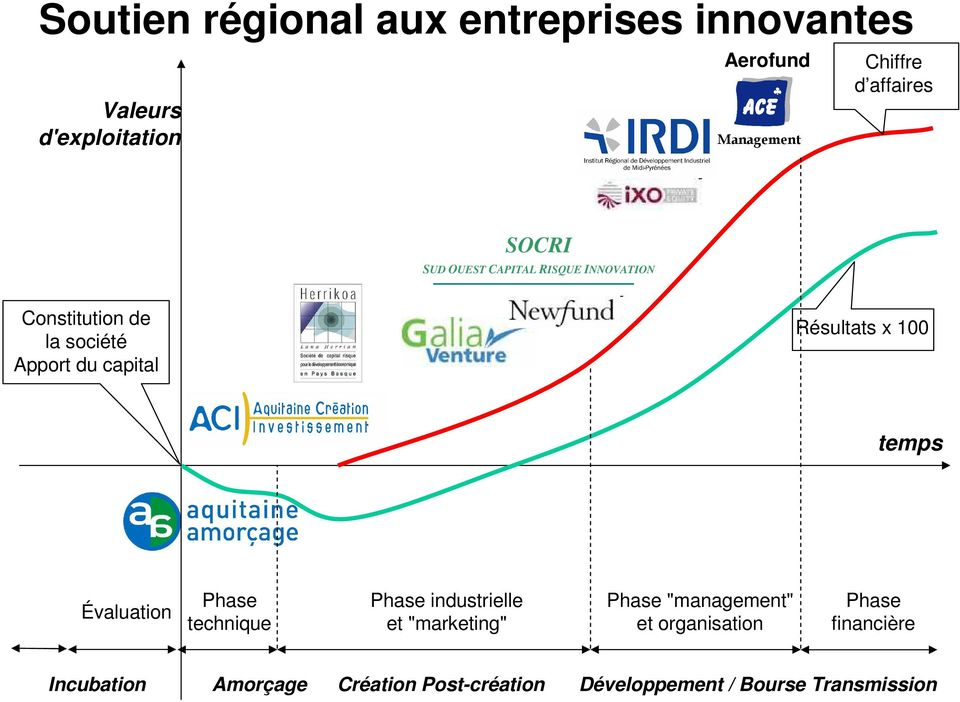 "Résultats x 100 temps Évaluation Phase technique Phase industrielle et ""marketing"" Phase ""management"""
