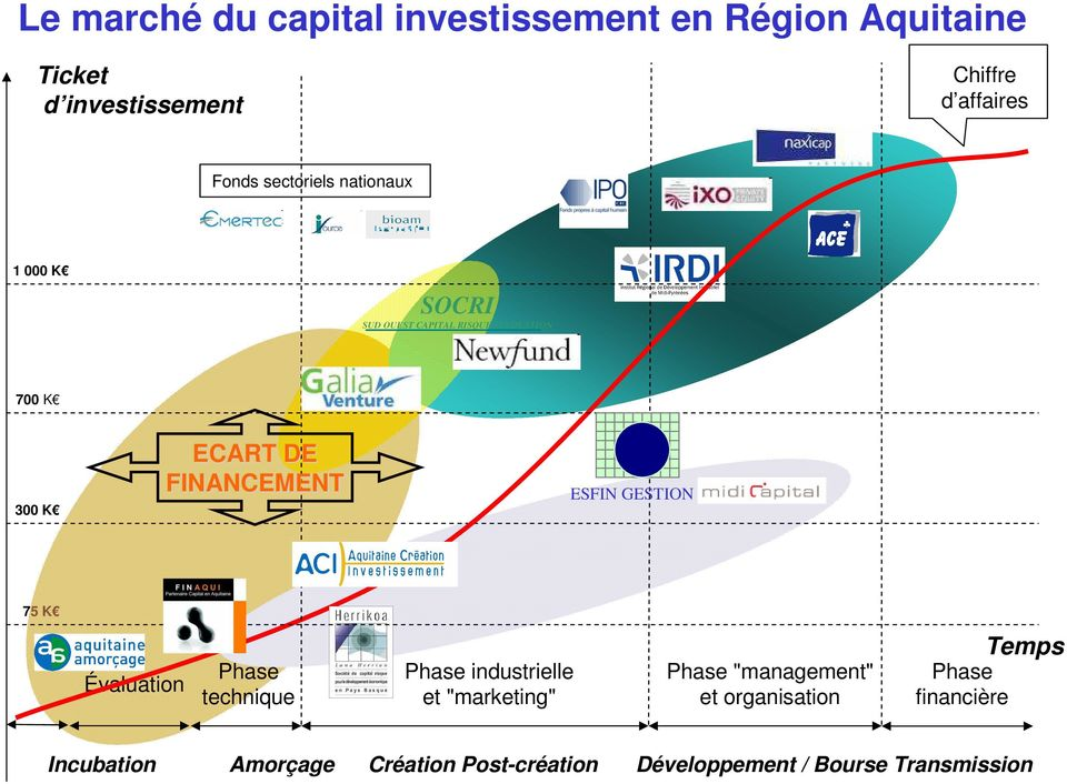 "ESFIN GESTION 75 K Évaluation Phase technique Phase industrielle et ""marketing"" Phase ""management"" et"