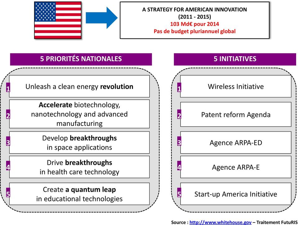 reform Agenda 3 Develop breakthroughs in space applications 3 Agence ARPA-ED 4 Drive breakthroughs in health care technology 4 Agence
