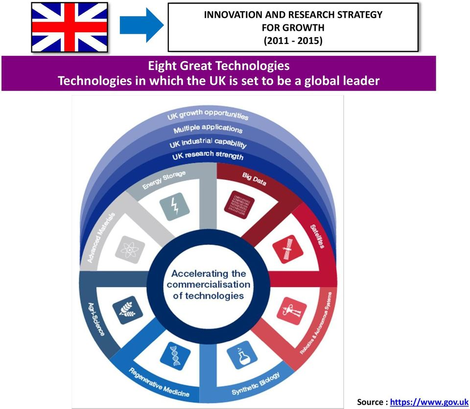 Technologies Technologies in which the UK