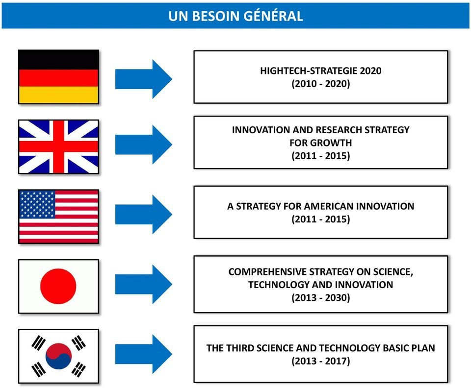 INNOVATION (2011-2015) COMPREHENSIVE STRATEGY ON SCIENCE, TECHNOLOGY