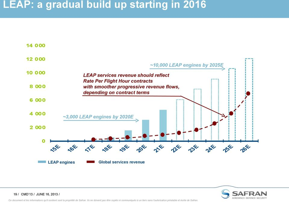progressive revenue flows, depending on contract terms ~10,000 LEAP engines by 2025E 4