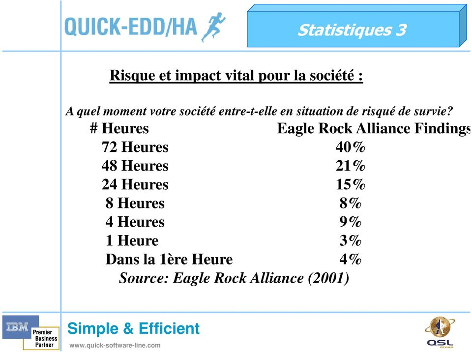 # Heures Eagle Rock Alliance Findings 72 Heures 40% 48 Heures 21% 24 Heures