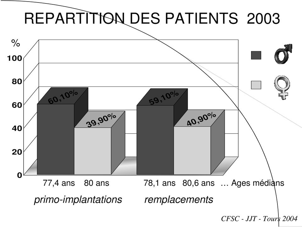 ans 78,1 ans 80,6 ans primo-implantations