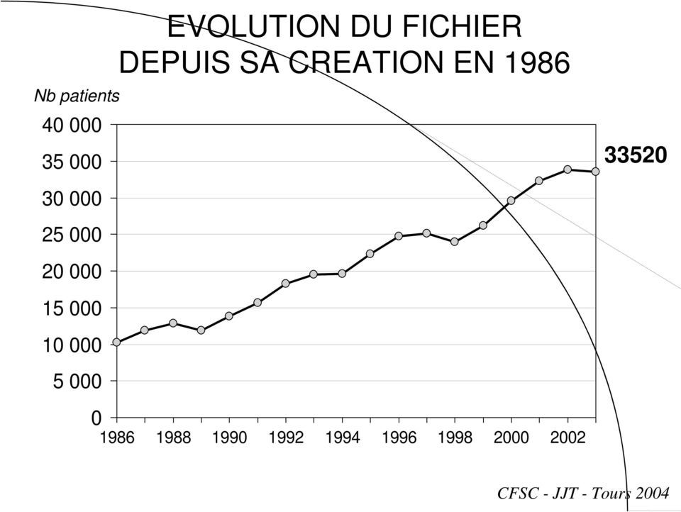 DEPUIS SA CREATION EN 1986 1986 1988 1990 1992