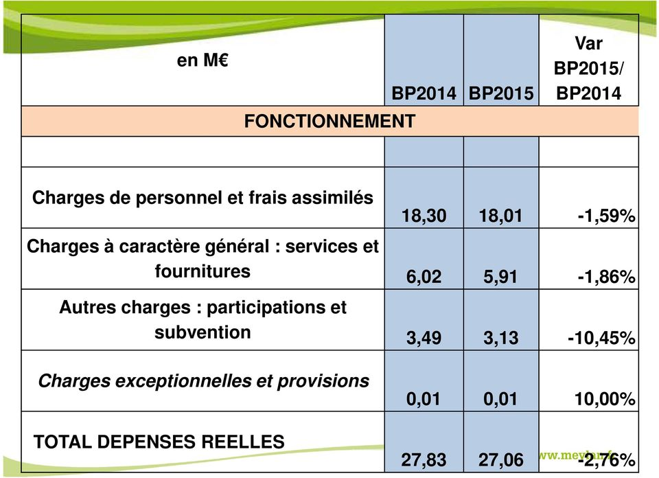 6,02 5,91-1,86% Autres charges : participations et subvention 3,49 3,13-10,45%
