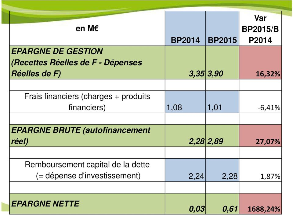 financiers) 1,08 1,01-6,41% EPARGNE BRUTE (autofinancement réel) 2,28 2,89 27,07%