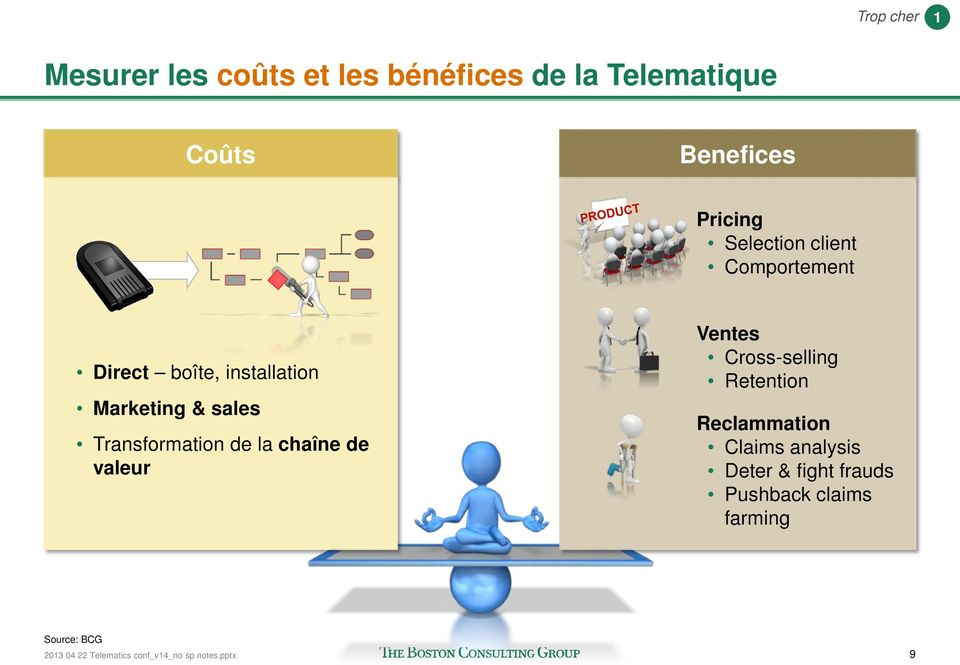 de la chaîne de valeur Ventes Cross-selling Retention Reclammation Claims analysis Deter &