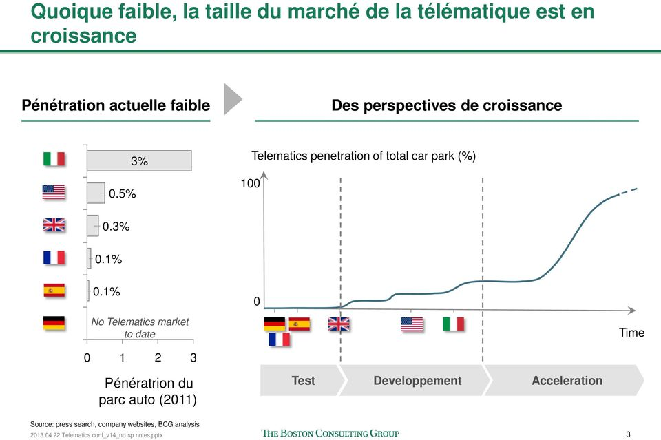 1% No Telematics market to date 0 1 2 3 0 Time Pénératrion du parc auto (2011) Test Developpement
