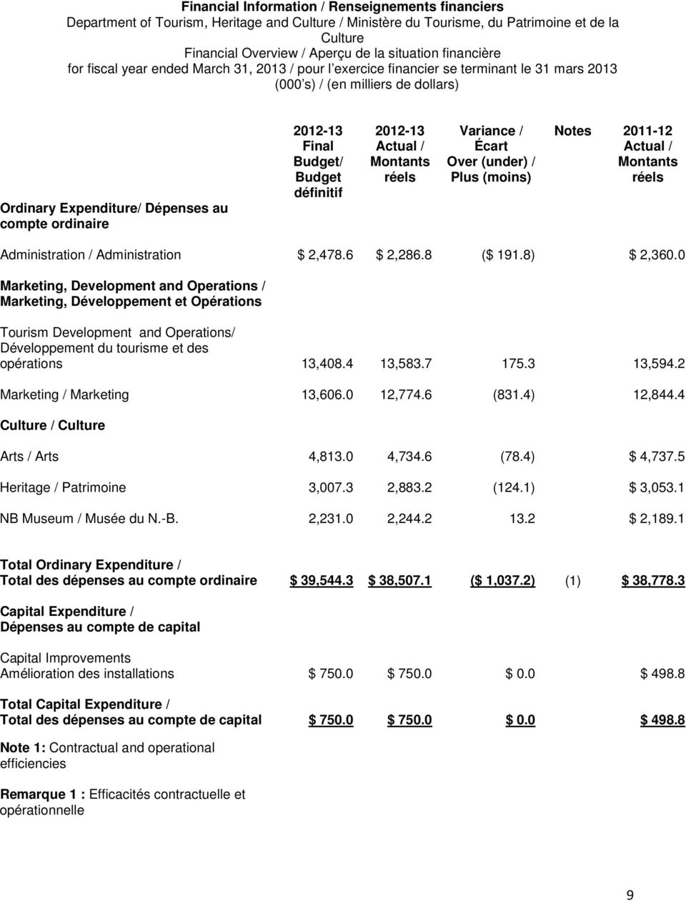 Final Budget/ Budget définitif 2012-13 Actual / Montants réels Variance / Écart Over (under) / Plus (moins) Notes 2011-12 Actual / Montants réels Administration / Administration $ 2,478.6 $ 2,286.