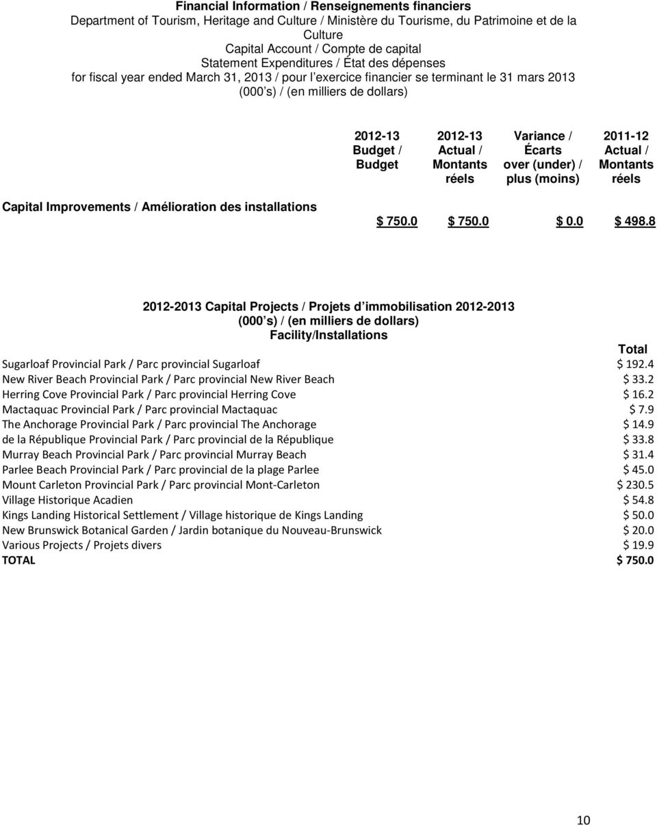 Actual / Montants réels Variance / Écarts over (under) / plus (moins) 2011-12 Actual / Montants réels Capital Improvements / Amélioration des installations $ 750.0 $ 750.0 $ 0.0 $ 498.