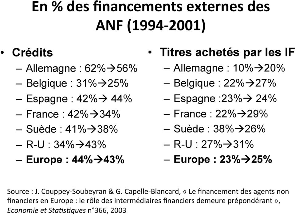 24% France : 22%à 29% Suède : 38%à 26% R-U : 27%à 31% Europe : 23%à 25% Source : J. Couppey- Soubeyran & G.