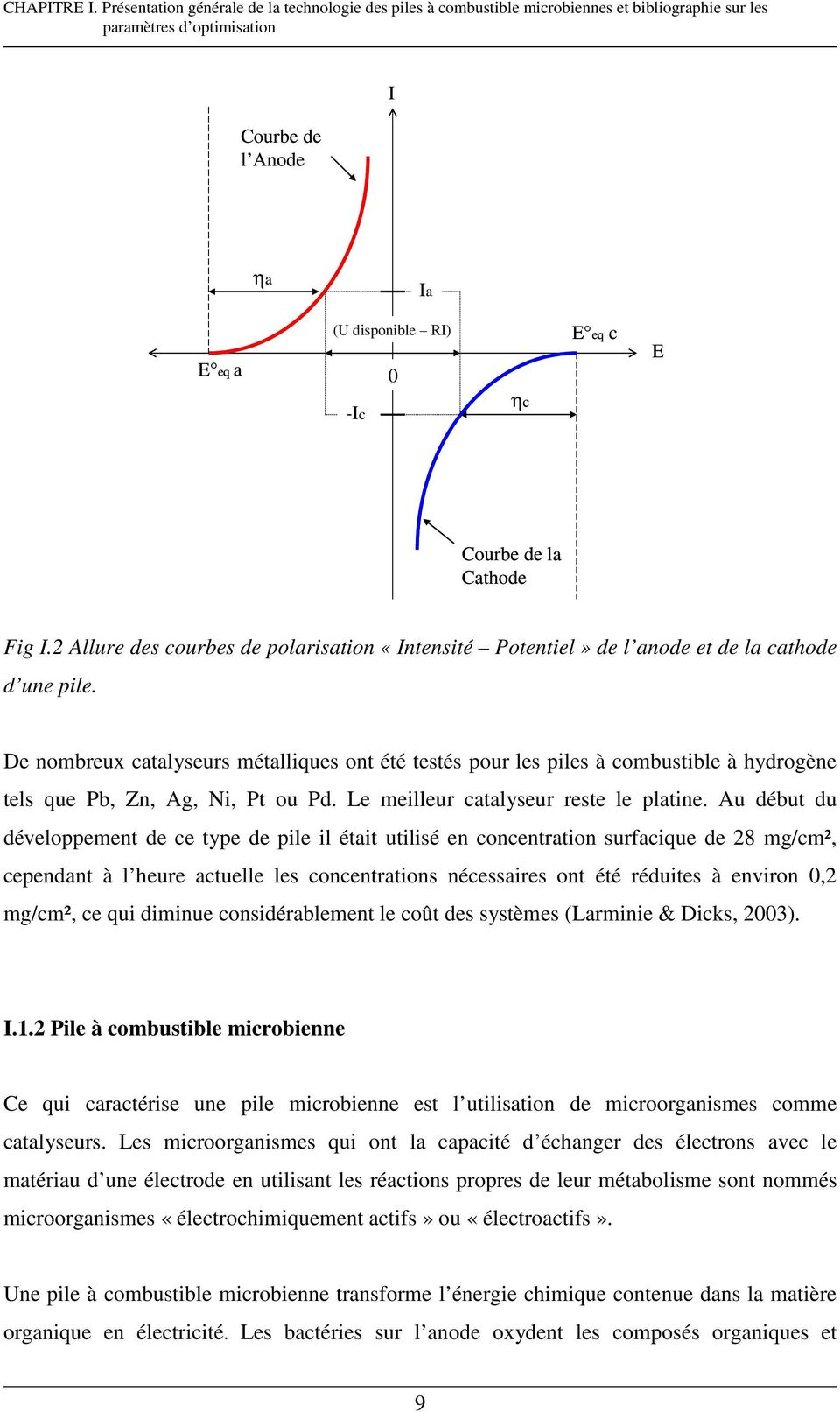 Courbe de la Cathode Fig I.2 Allure des courbes de polarisation «Intensité Potentiel» de l anode et de la cathode d une pile.