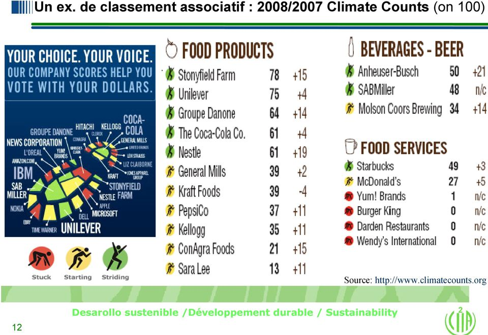2008/2007 Climate Counts