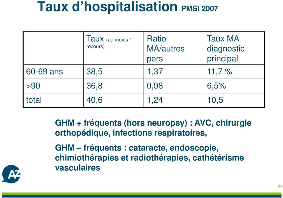 + fréquents (hors neuropsy) : AVC, chirurgie orthopédique, infections respiratoires, GHM