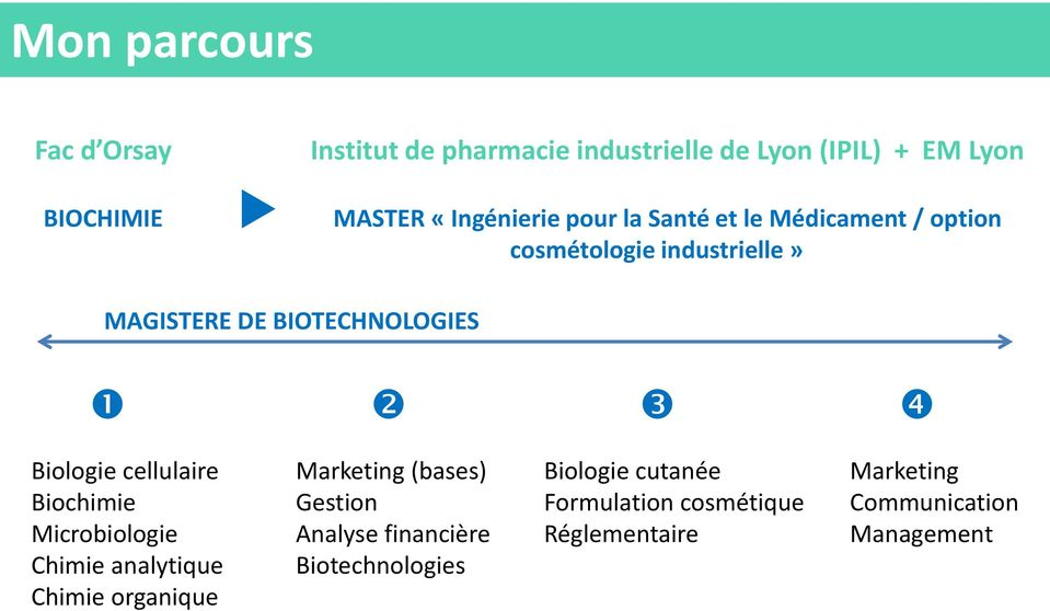 Biologie cellulaire Biochimie Microbiologie Chimie analytique Chimie organique Marketing (bases) Gestion