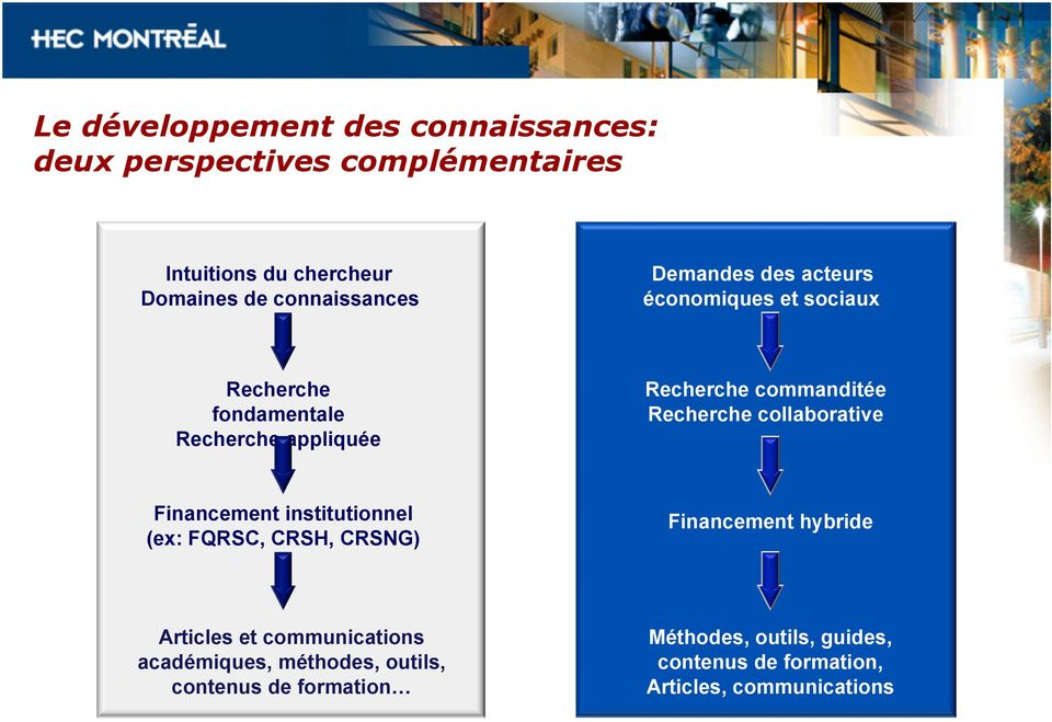 collaborative Financement institutionnel (ex: FQRSC, CRSH, CRSNG) Financement hybride Articles et communications